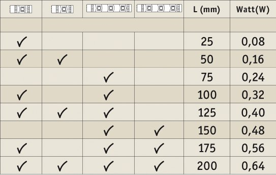 YourLED LED Strip Daglichtwit 25/75x10,5mm gecoat 2x0,24 / 2x0,24W 6000K
